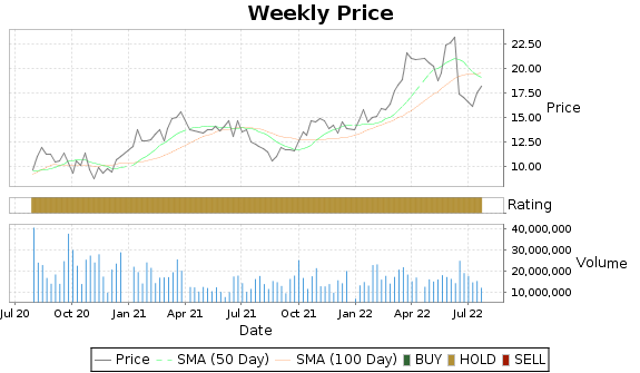 CNX Price-Volume-Ratings Chart