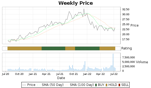 CODI Price-Volume-Ratings Chart