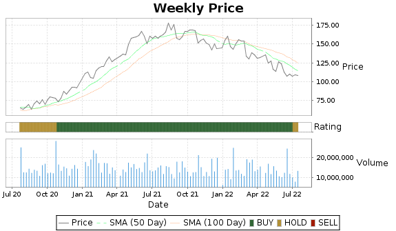 COF Price-Volume-Ratings Chart