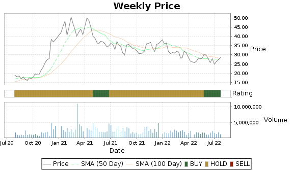 COHU Price-Volume-Ratings Chart