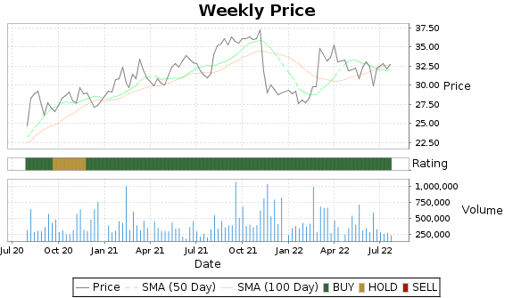 CPSI Price-Volume-Ratings Chart