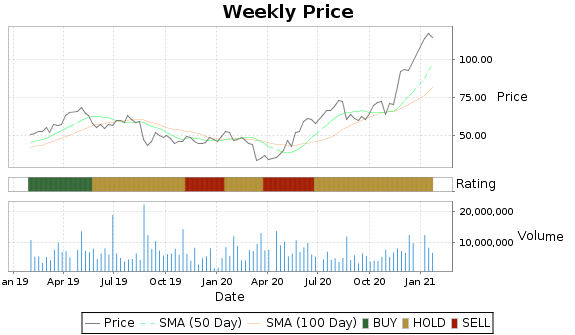 CREE Price-Volume-Ratings Chart