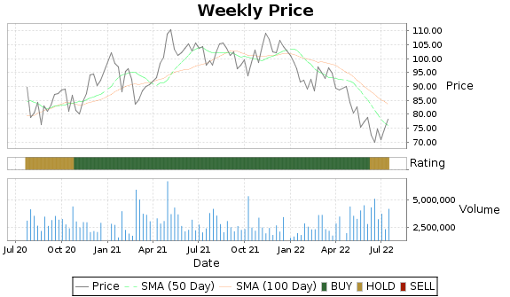 CRI Price-Volume-Ratings Chart