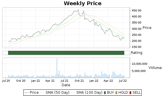 CRL Price-Volume-Ratings Chart