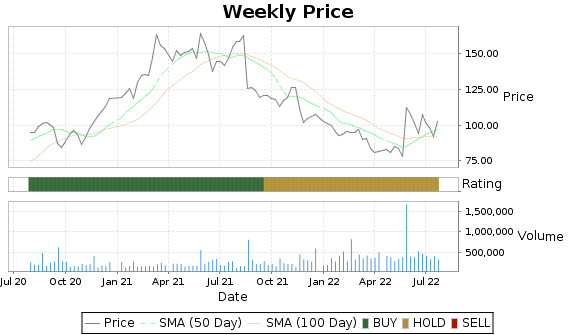 CRMT Price-Volume-Ratings Chart