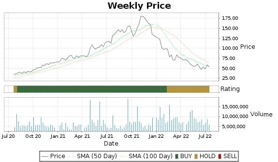 CROX Price-Volume-Ratings Chart