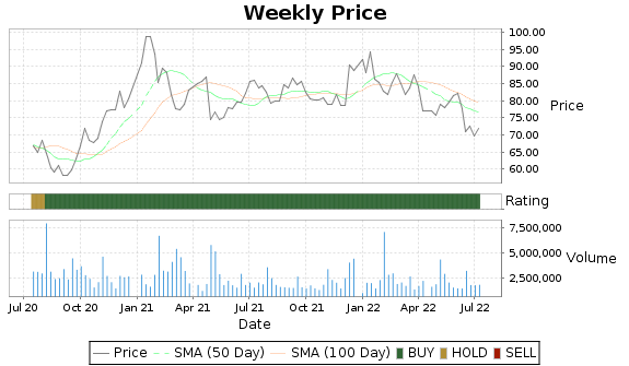 CRUS Price-Volume-Ratings Chart