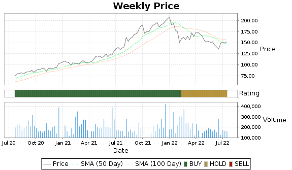 CRVL Price-Volume-Ratings Chart