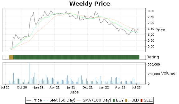 CRWS Price-Volume-Ratings Chart
