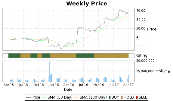 CSC Price-Volume-Ratings Chart