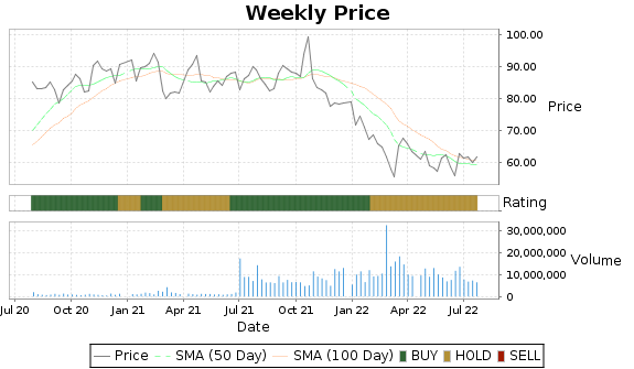 CSGP Price-Volume-Ratings Chart