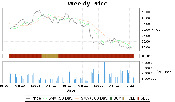 CSII Price-Volume-Ratings Chart