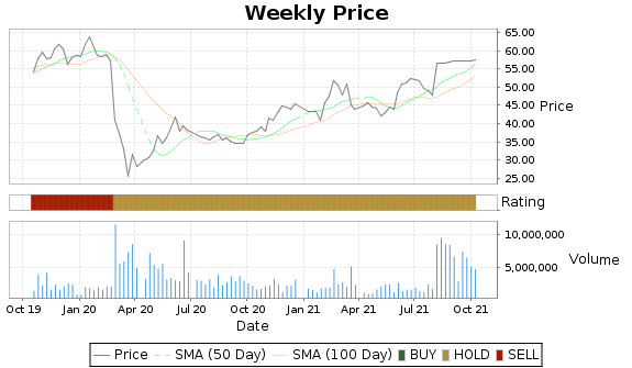 CSOD Price-Volume-Ratings Chart