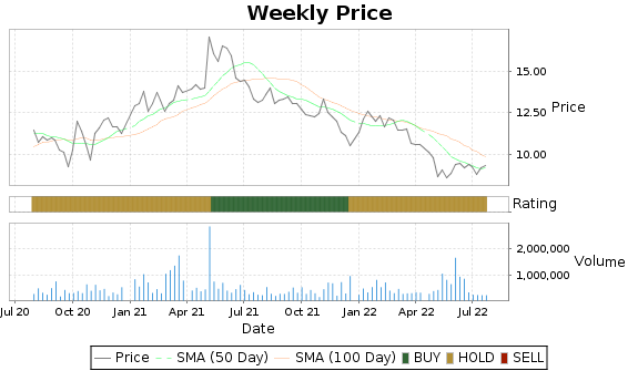 CSTE Price-Volume-Ratings Chart