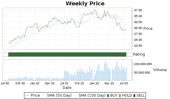 CSX Price-Volume-Ratings Chart