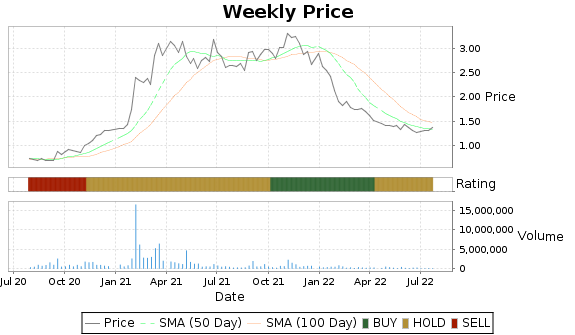 CTHR Price-Volume-Ratings Chart