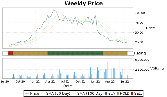 CTRN Price-Volume-Ratings Chart