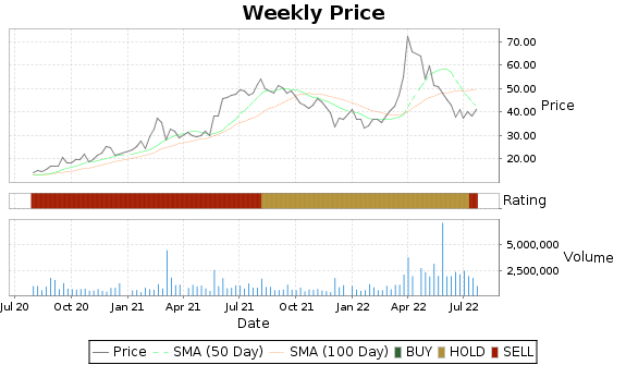 CUTR Price-Volume-Ratings Chart
