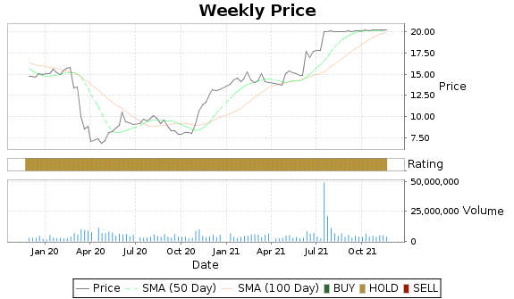 CVA Price-Volume-Ratings Chart