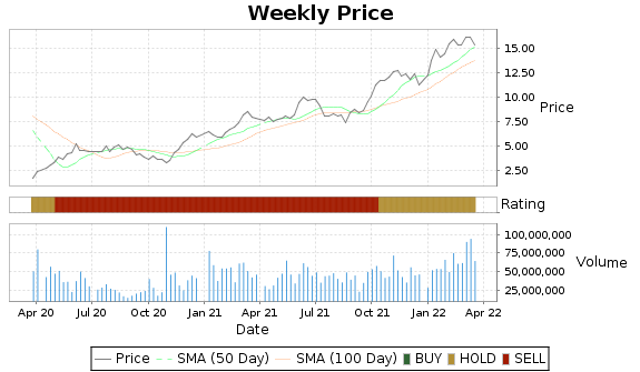 CVE Price-Volume-Ratings Chart