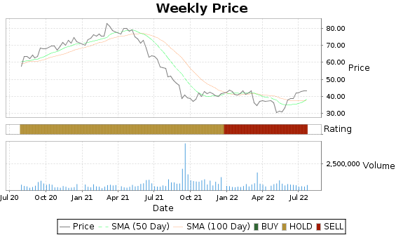CVGW Price-Volume-Ratings Chart