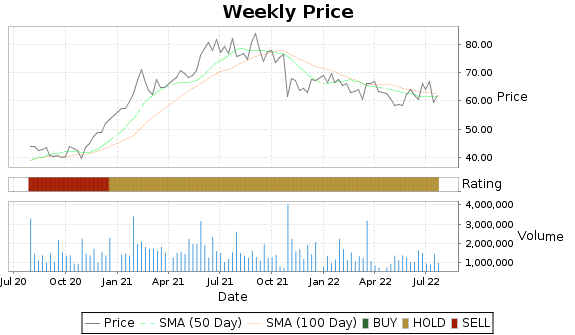 CVLT Price-Volume-Ratings Chart