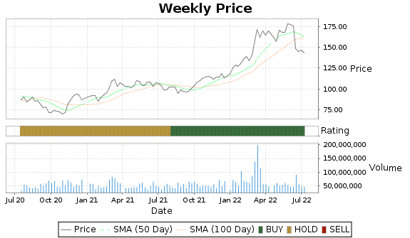 CVX Price-Volume-Ratings Chart