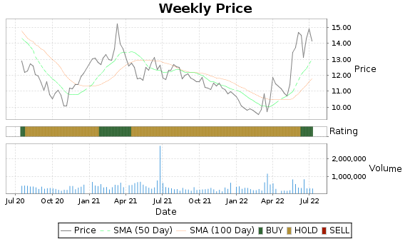 CWCO Price-Volume-Ratings Chart