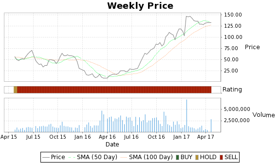 CWEI Price-Volume-Ratings Chart