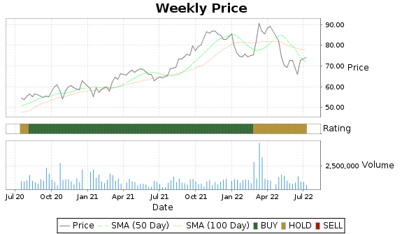 CWST Price-Volume-Ratings Chart