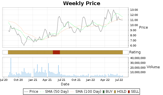 CXW Price-Volume-Ratings Chart