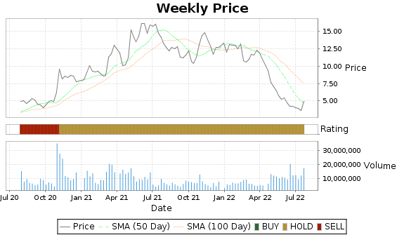 CYH Price-Volume-Ratings Chart