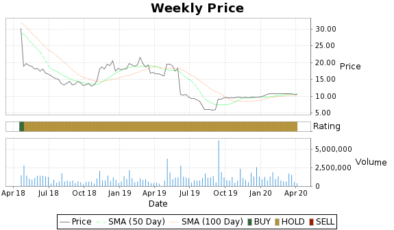 CYOU Price-Volume-Ratings Chart