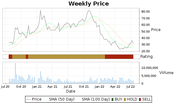 CYRX Price-Volume-Ratings Chart