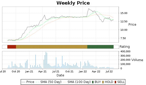 CZWI Price-Volume-Ratings Chart