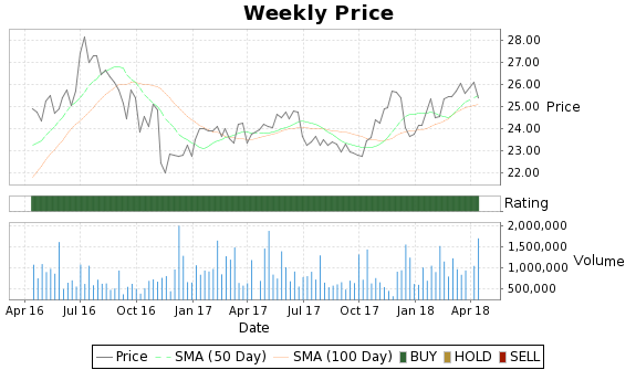 DCM Price-Volume-Ratings Chart
