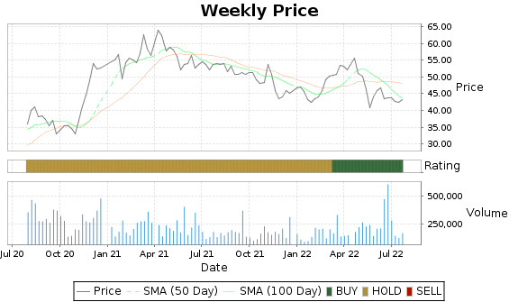 DCO Price-Volume-Ratings Chart
