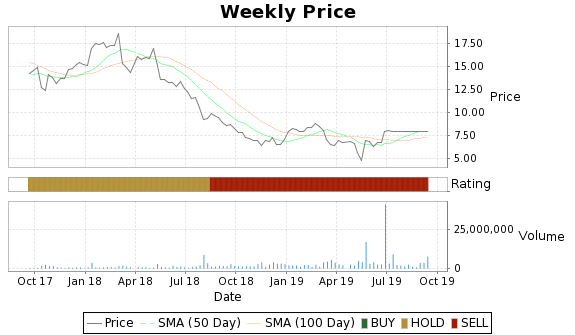 DFRG Price-Volume-Ratings Chart