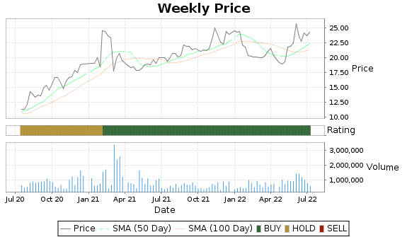 DGII Price-Volume-Ratings Chart