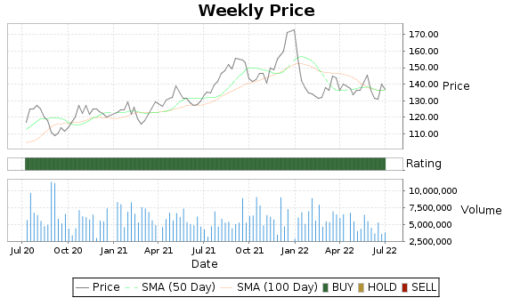 DGX Price-Volume-Ratings Chart