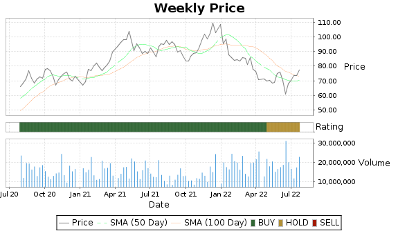 DHI Price-Volume-Ratings Chart