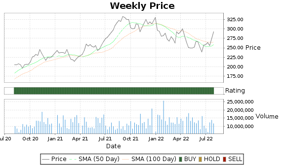 DHR Price-Volume-Ratings Chart