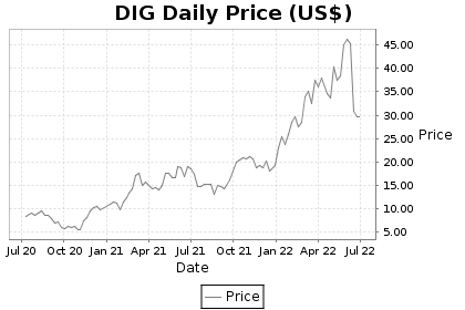 DIG Price Chart