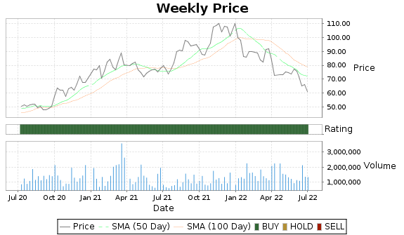 DIOD Price-Volume-Ratings Chart