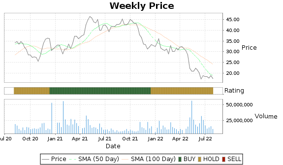 DISH Price-Volume-Ratings Chart