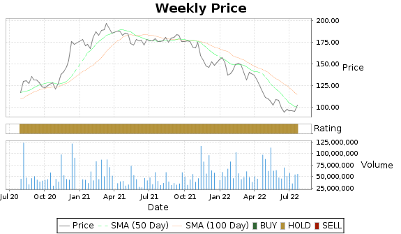DIS Price-Volume-Ratings Chart