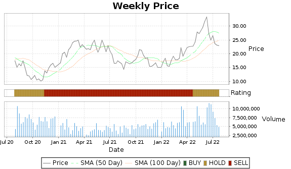 DK Price-Volume-Ratings Chart