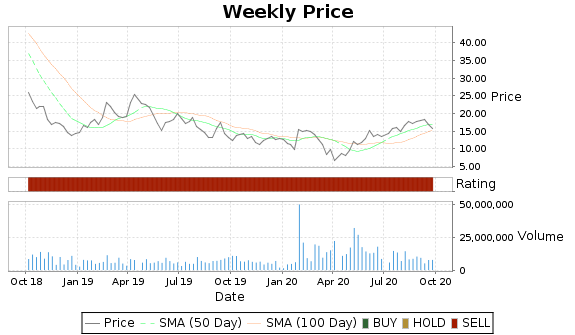 DLPH Price-Volume-Ratings Chart