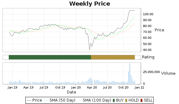 DNKN Price-Volume-Ratings Chart