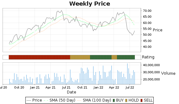 DOW Price-Volume-Ratings Chart